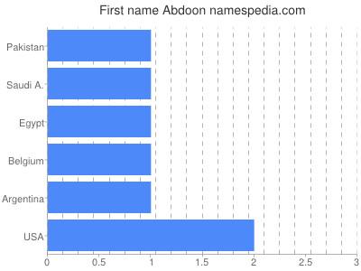 Given name Abdoon