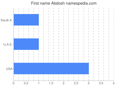 Given name Abdosh