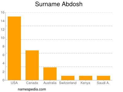 Surname Abdosh