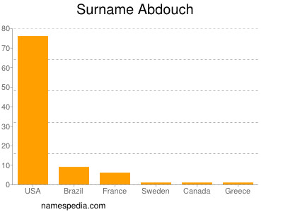 Surname Abdouch