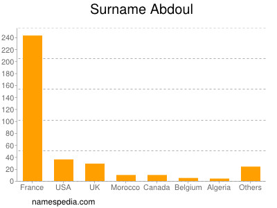 Surname Abdoul