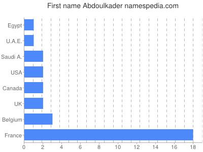 Given name Abdoulkader