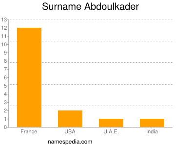 Surname Abdoulkader