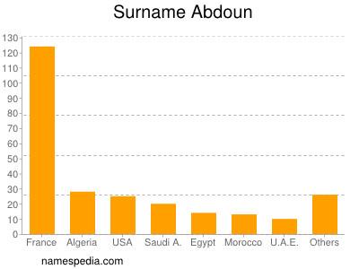 Surname Abdoun