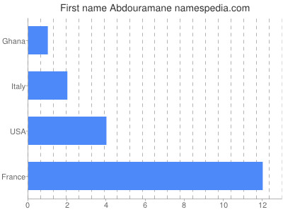 Given name Abdouramane