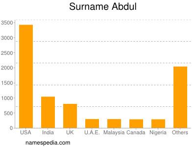 Surname Abdul