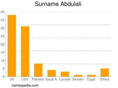 Surname Abdulali