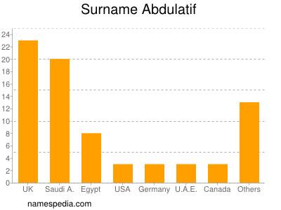 Surname Abdulatif