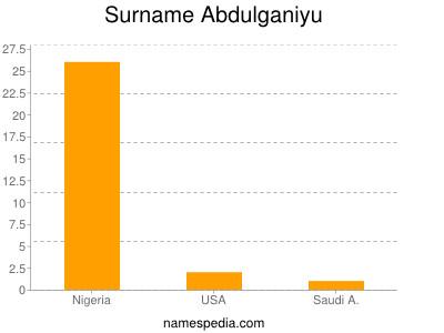Surname Abdulganiyu