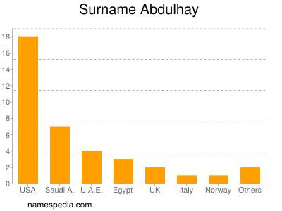 Surname Abdulhay