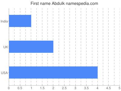Given name Abdulk
