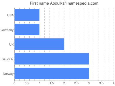 Vornamen Abdulkafi