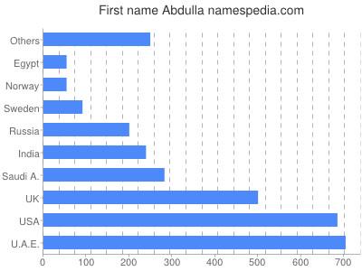 Given name Abdulla