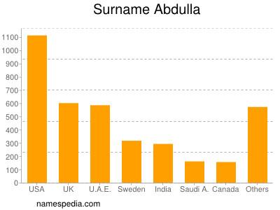 Surname Abdulla