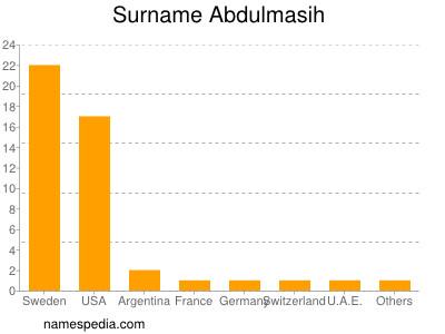 nom Abdulmasih