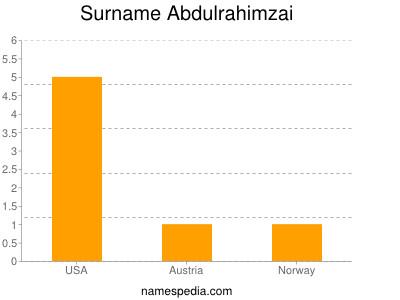Surname Abdulrahimzai