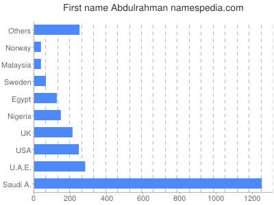 Given name Abdulrahman