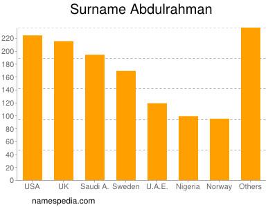 Surname Abdulrahman