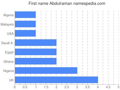 Given name Abdulraman