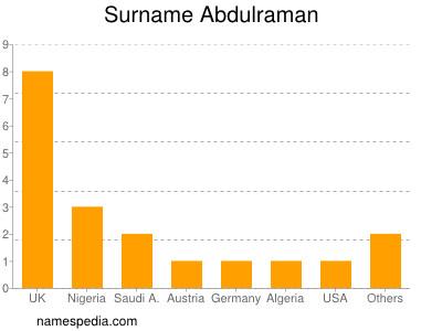 Surname Abdulraman