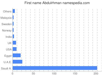 Given name Abdulrhman