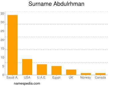 Surname Abdulrhman