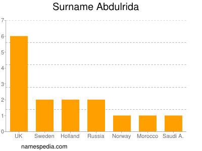 Surname Abdulrida