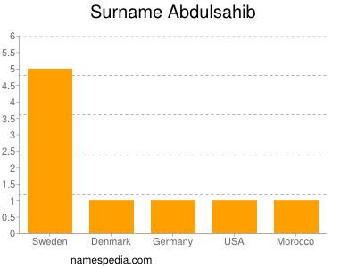 Familiennamen Abdulsahib