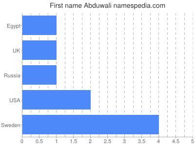 Vornamen Abduwali