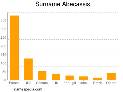 Surname Abecassis