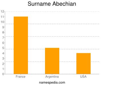 Surname Abechian