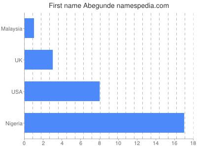 Given name Abegunde