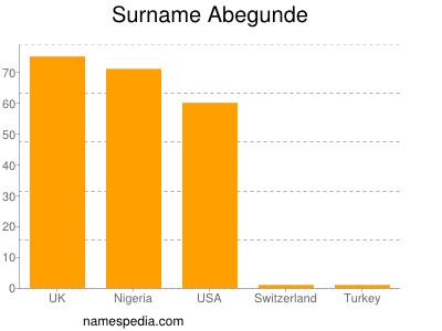 Surname Abegunde