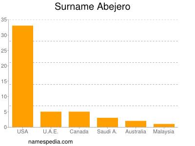 Surname Abejero
