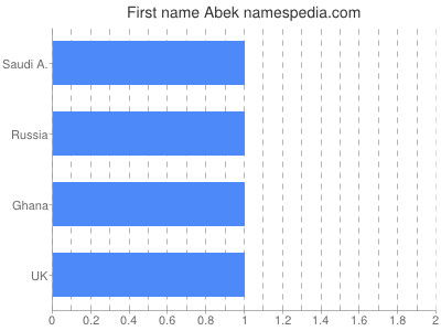 Given name Abek