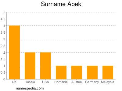 Surname Abek