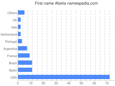 Given name Abelia