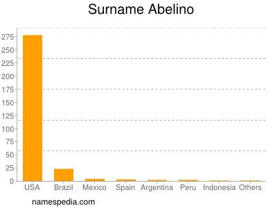 Surname Abelino