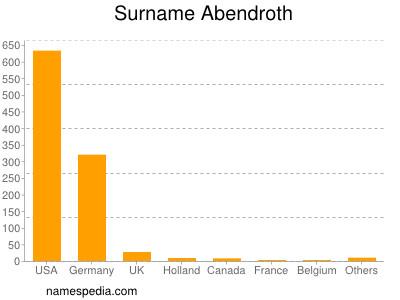 Surname Abendroth
