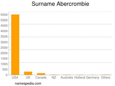 Surname Abercrombie