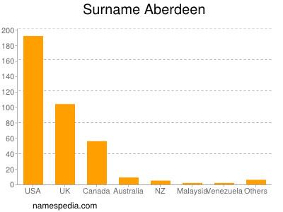 Surname Aberdeen
