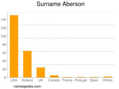 Surname Aberson