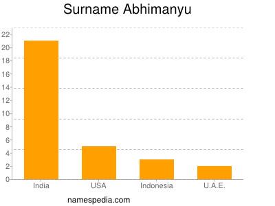 Familiennamen Abhimanyu