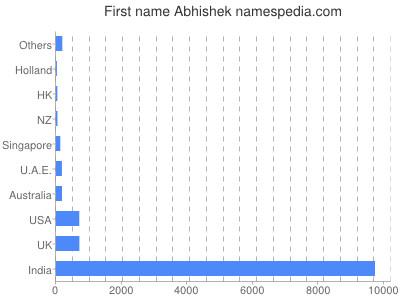 Given name Abhishek