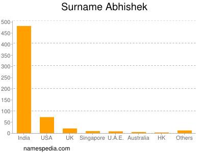 Surname Abhishek
