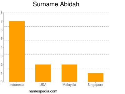 Surname Abidah