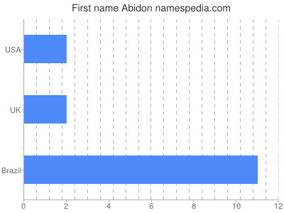 Given name Abidon