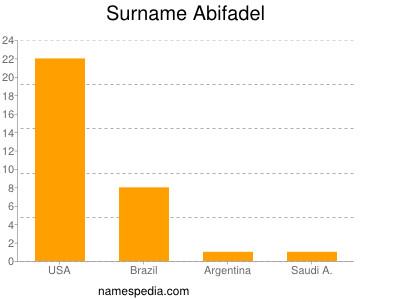 Surname Abifadel