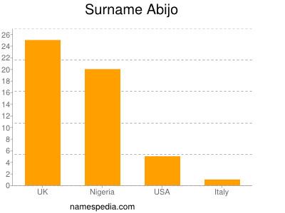 Surname Abijo