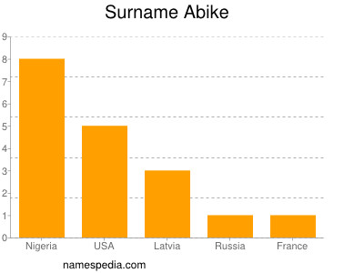 Surname Abike